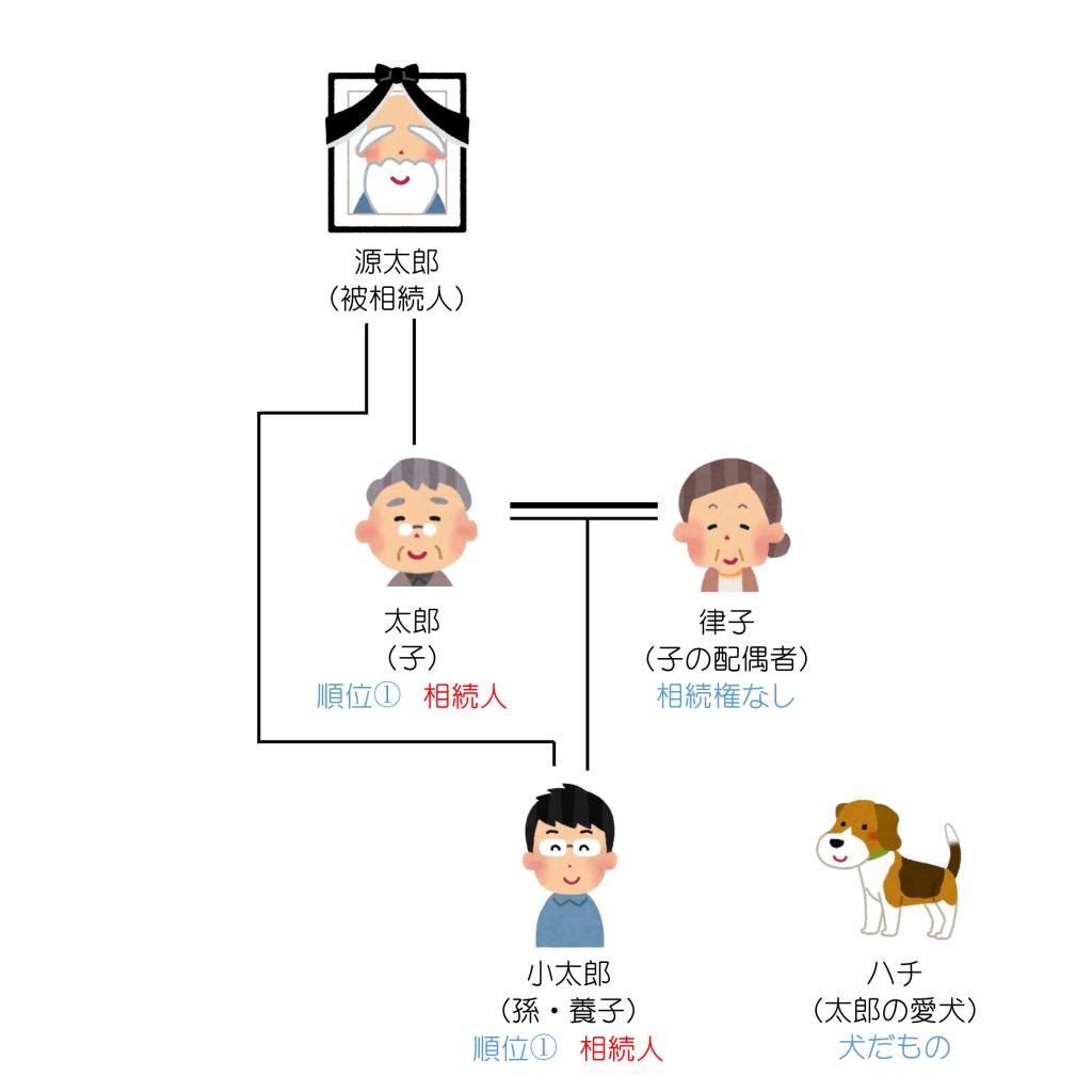 親族関係一覧(第5回)2解答編