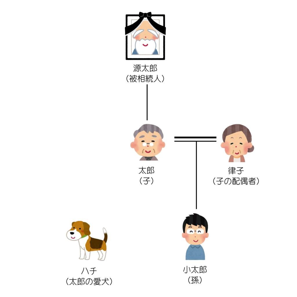 親族関係一覧(第4回)