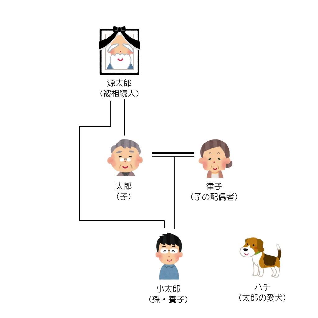 親族関係一覧(第5回)2