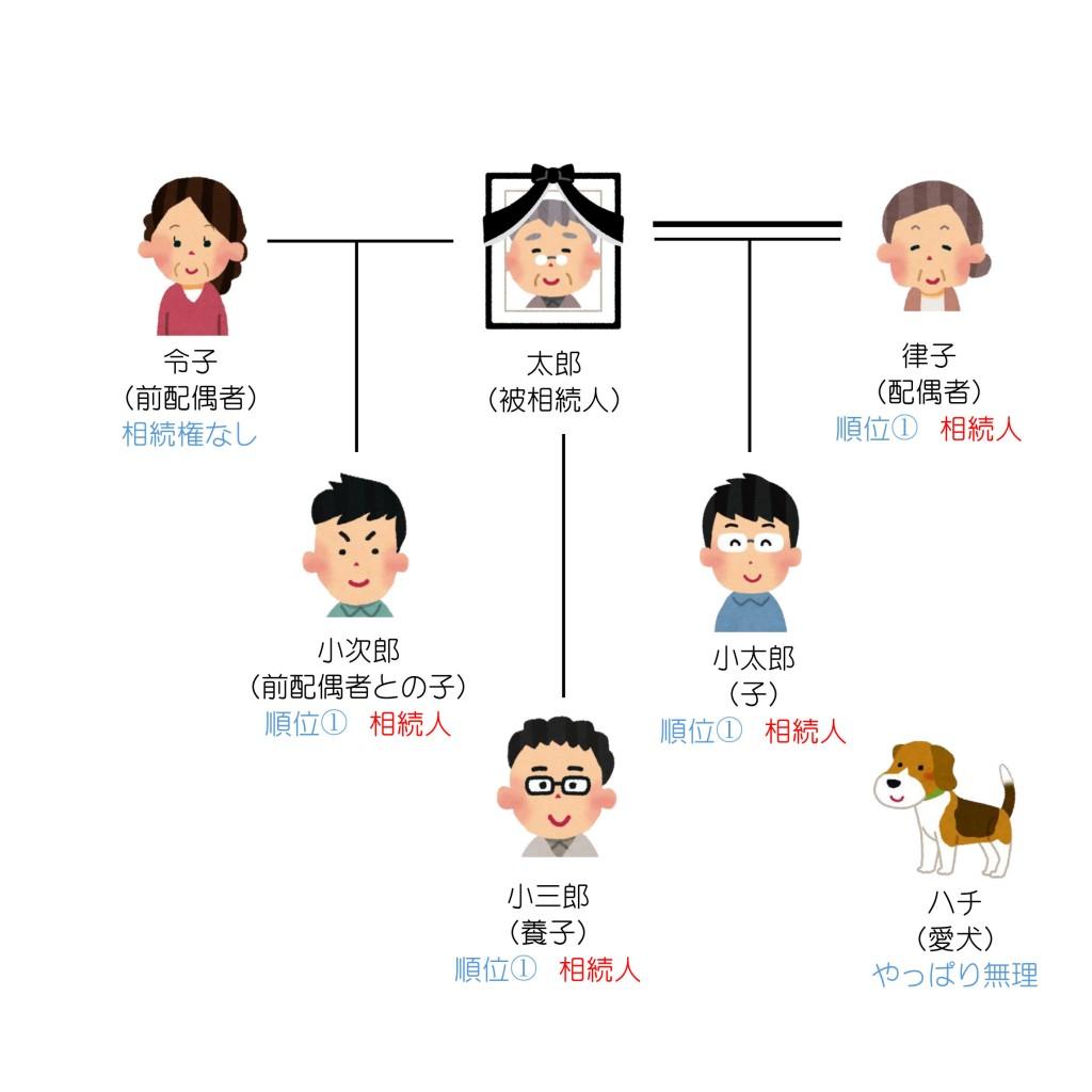 親族関係一覧(第3回)解答編