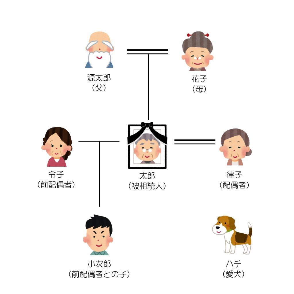 親族関係一覧(第2回)
