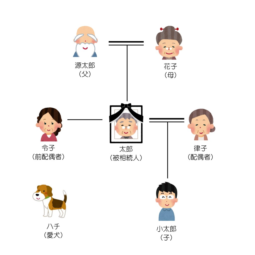 親族関係一覧(初回)