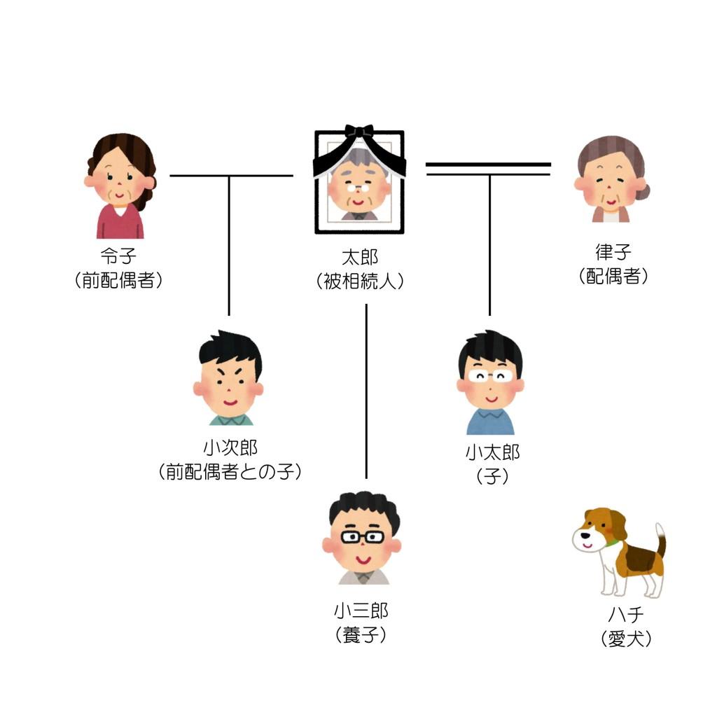 親族関係一覧(第3回)
