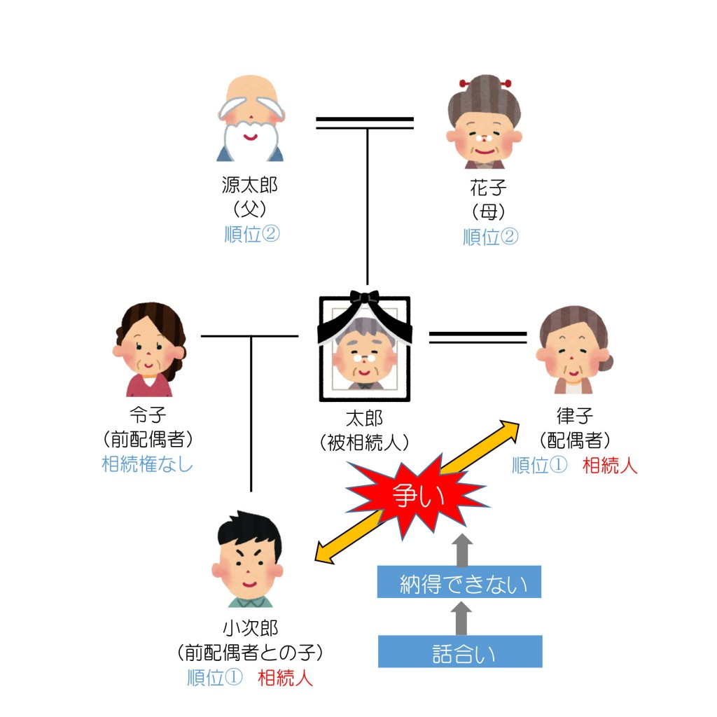 親族関係一覧(相続トラブル1)