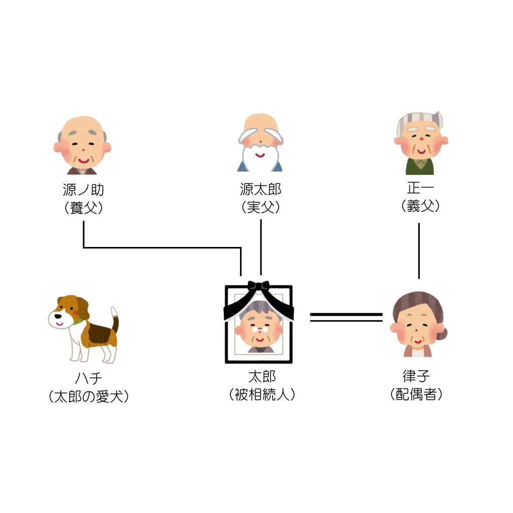 親族関係一覧(第7回)