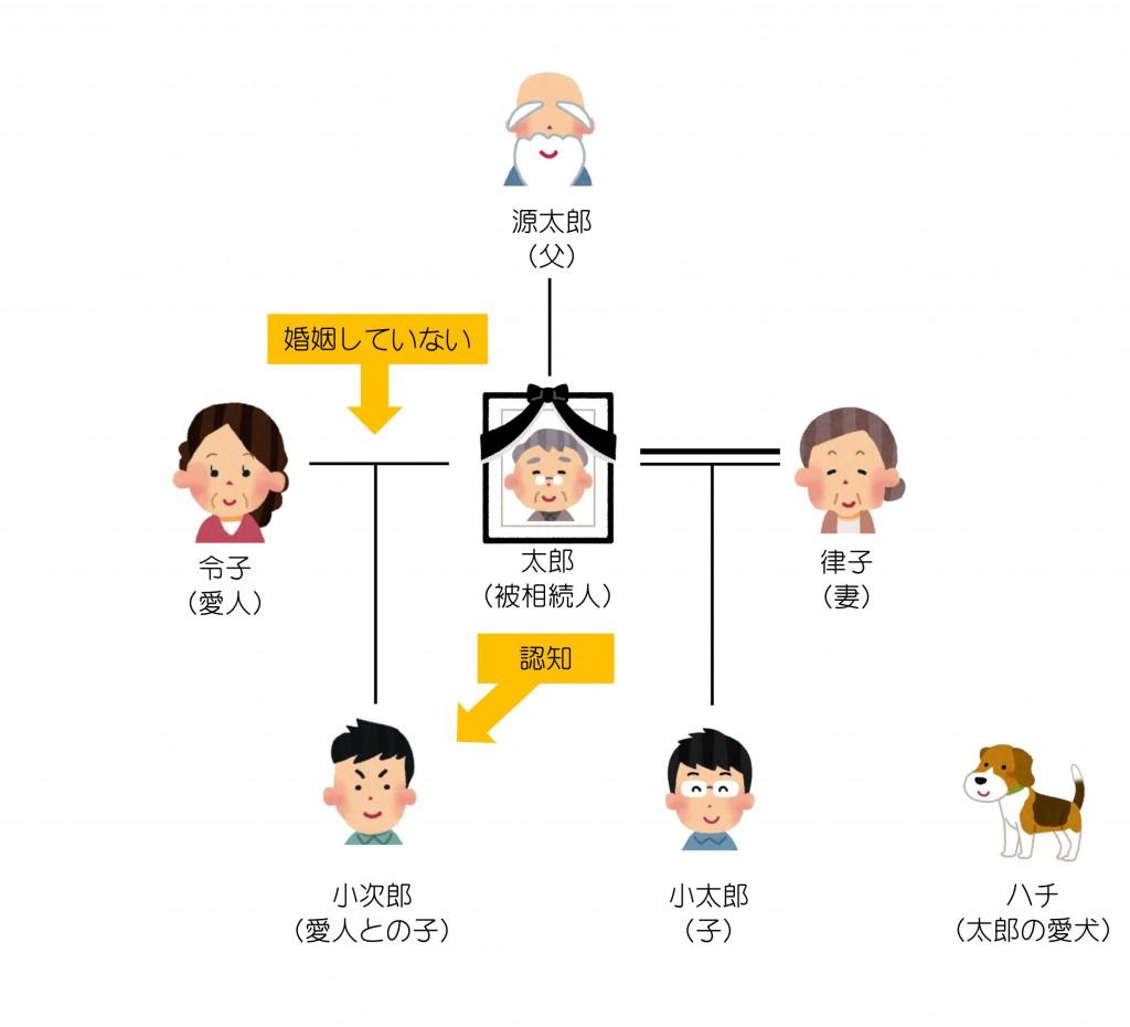親族関係一覧(第12回)