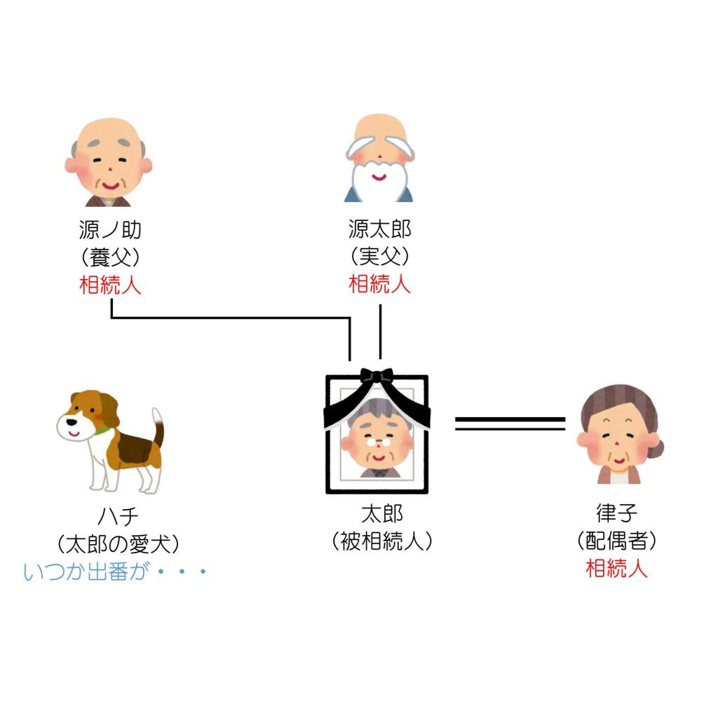 親族関係一覧(第6回)解答編