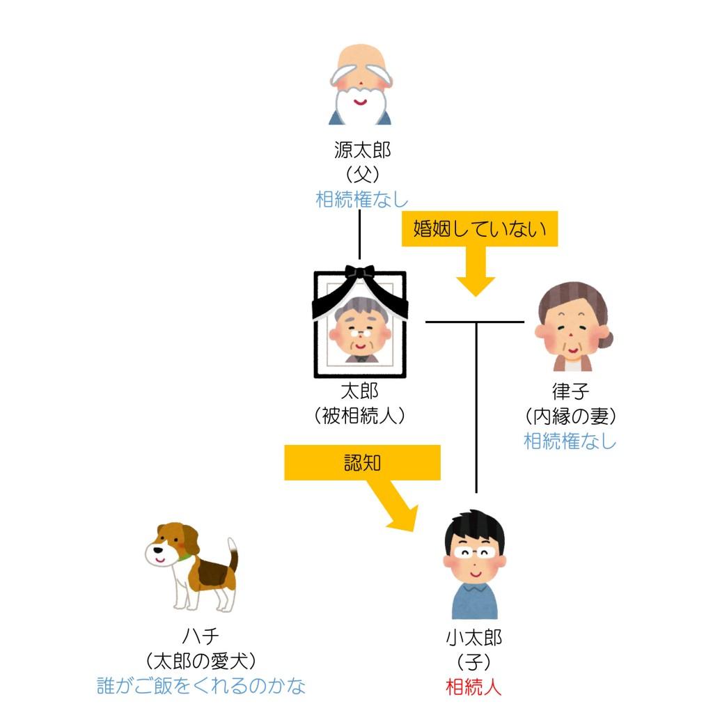 親族関係一覧(第11回)解答編