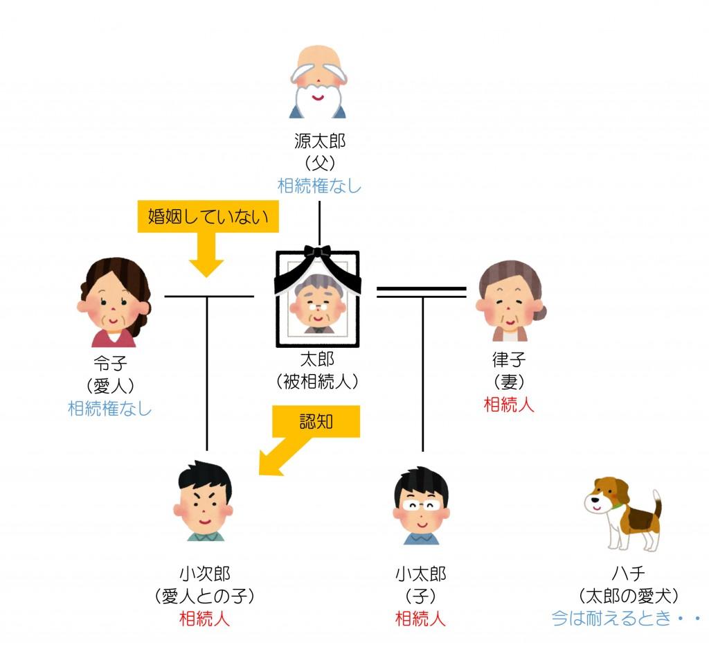親族関係一覧(第12回)解答編