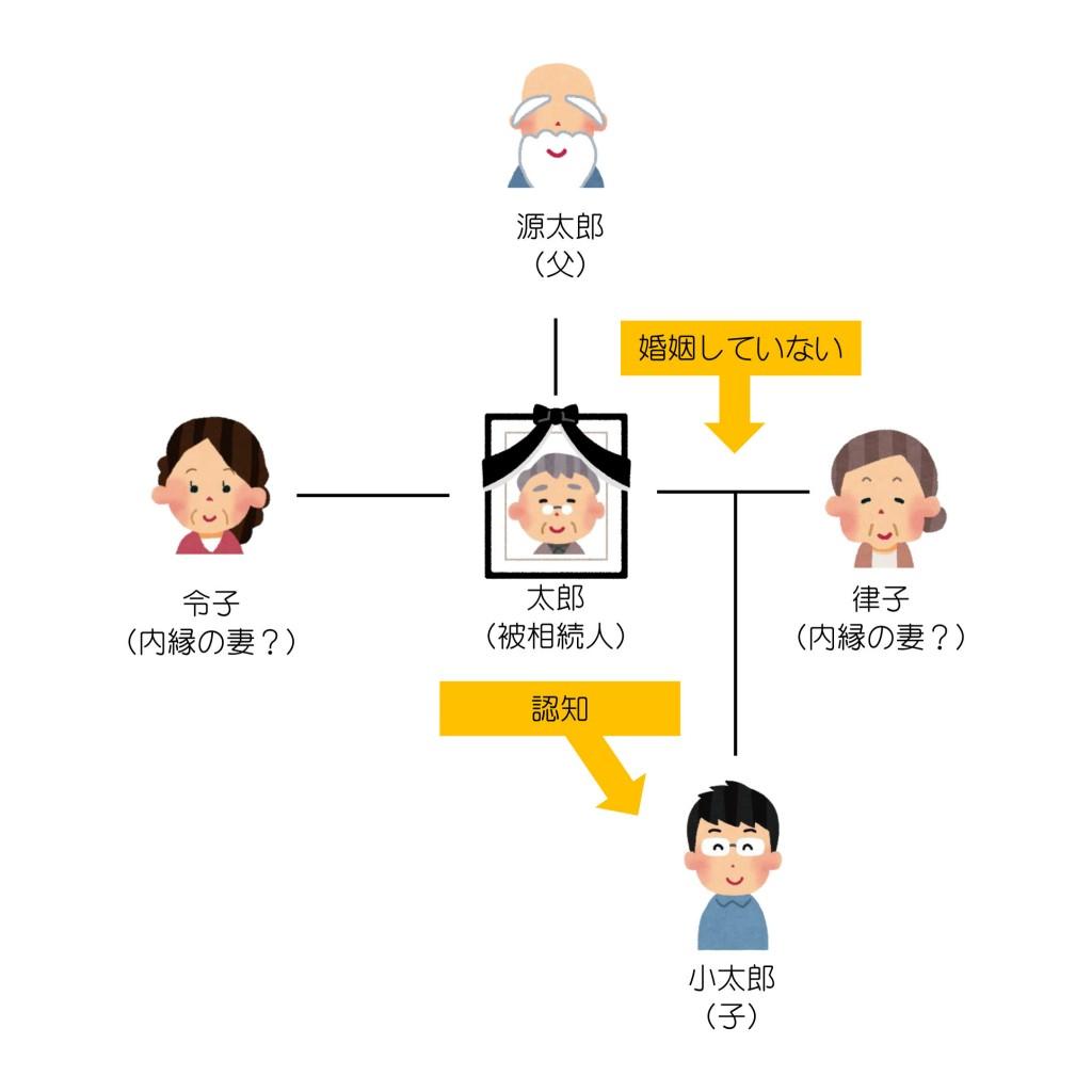 親族関係一覧(第11回-2)解答編