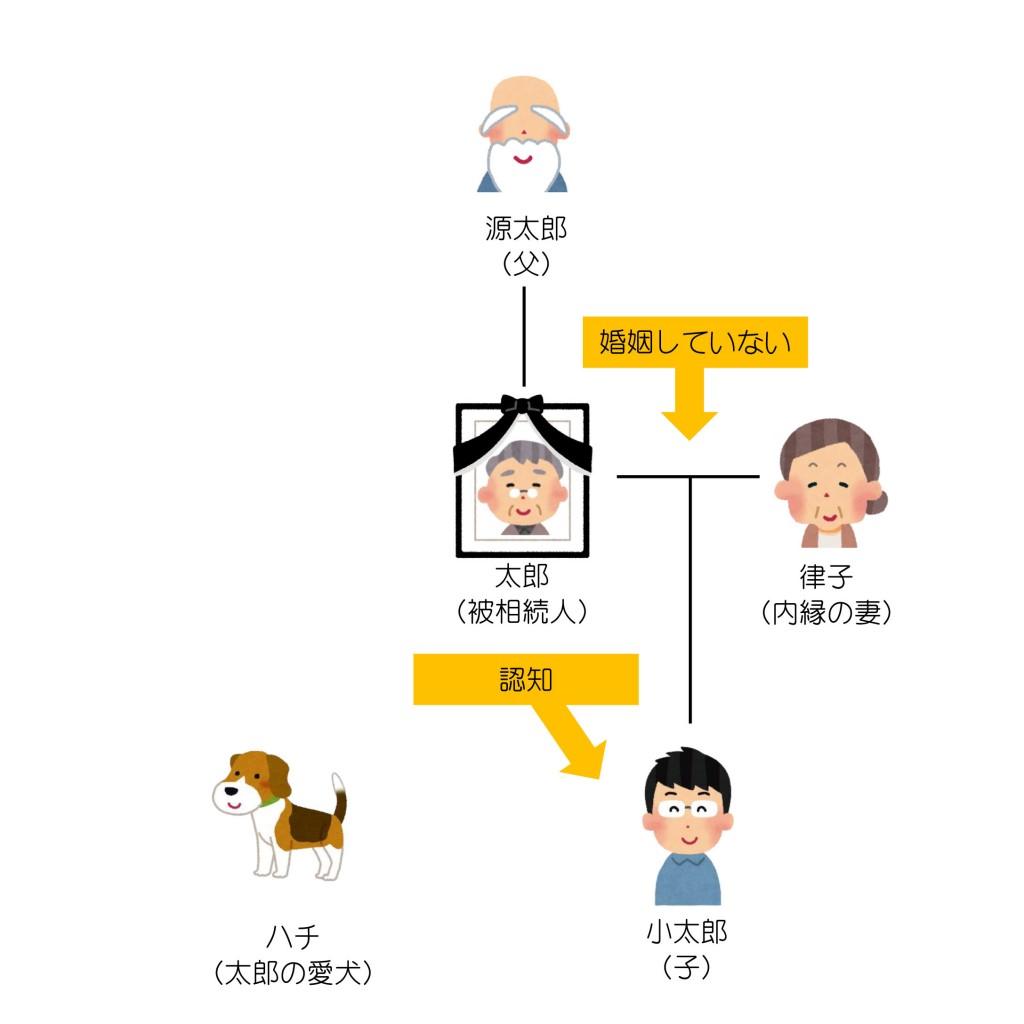 親族関係一覧(第11回)