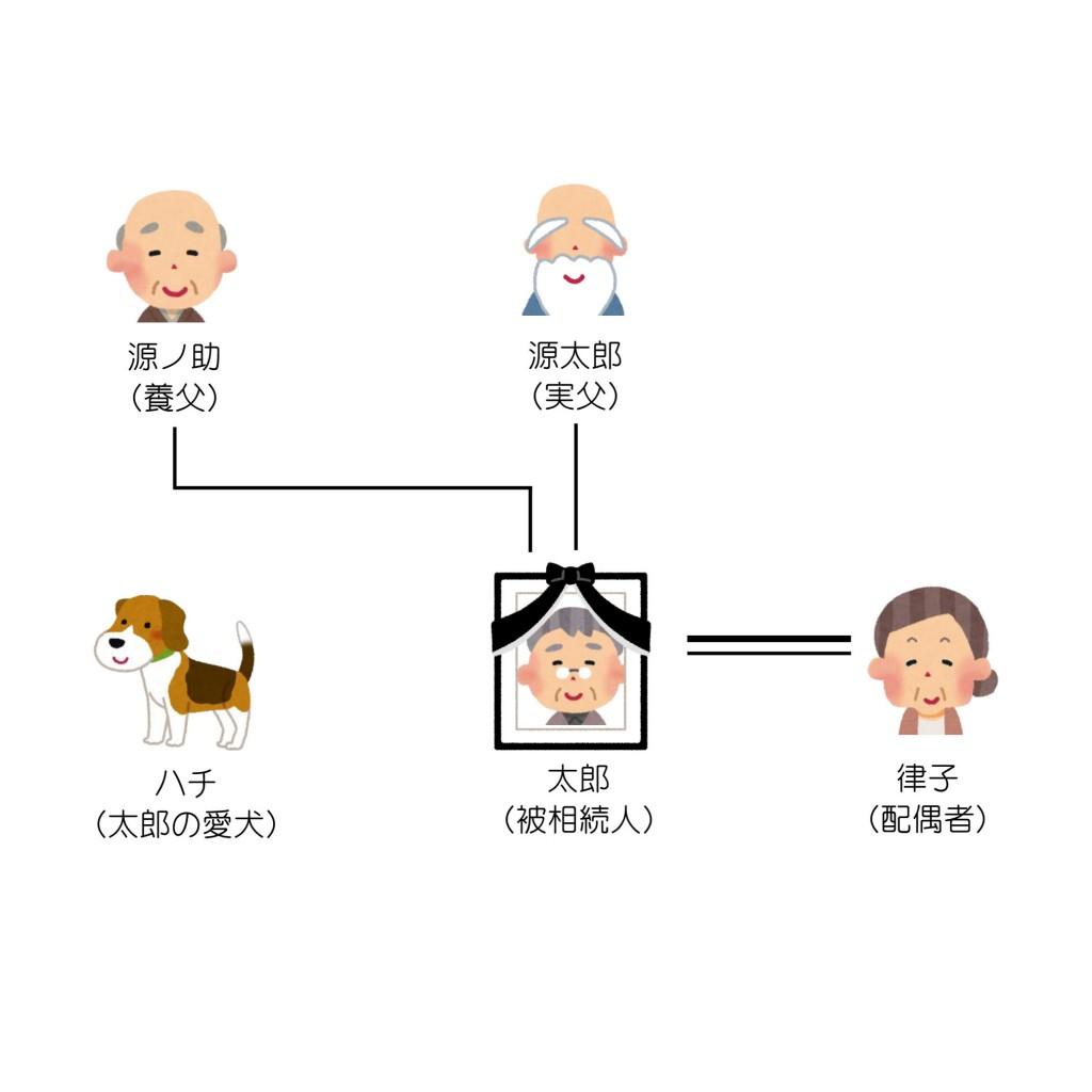 親族関係一覧(第6回)
