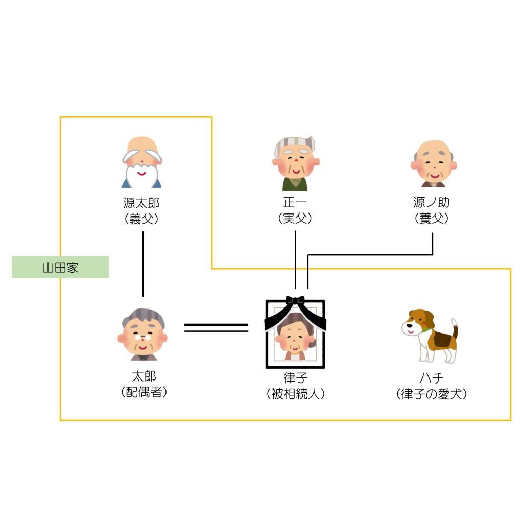 親族関係一覧(第8回)