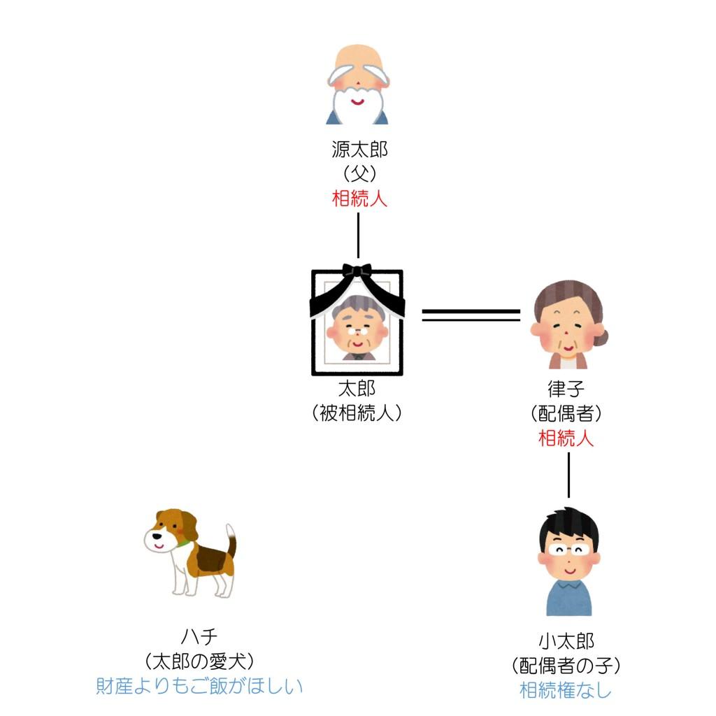 親族関係一覧(第9回)解答編2
