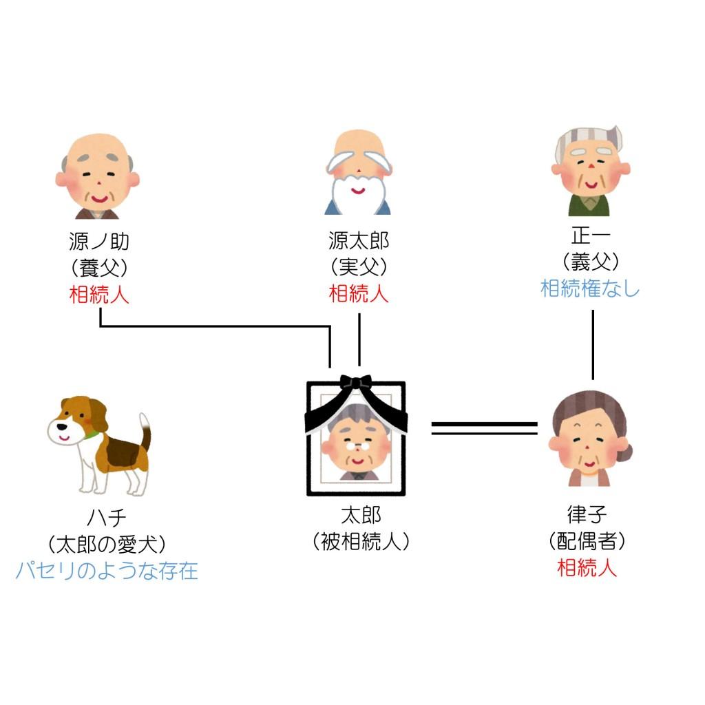 親族関係一覧(第7回)解答編