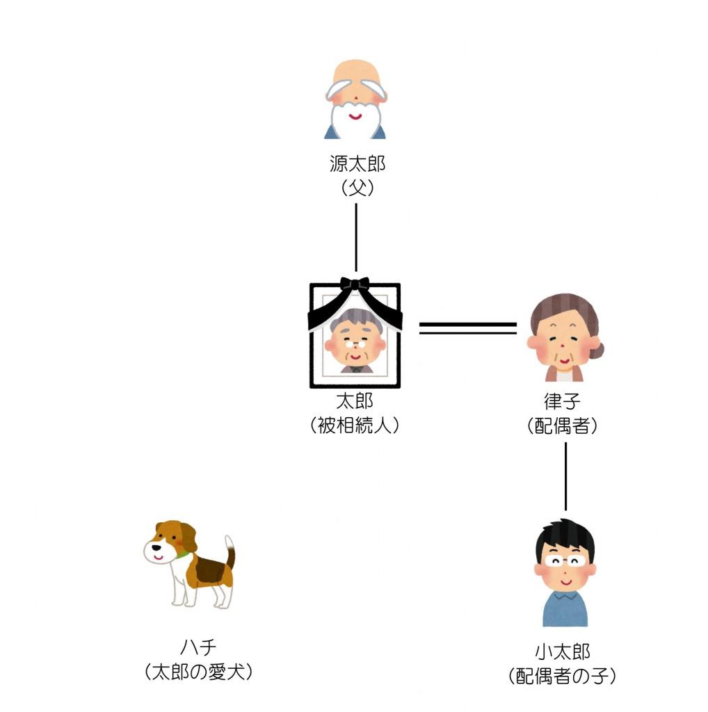 親族関係一覧(第9回)