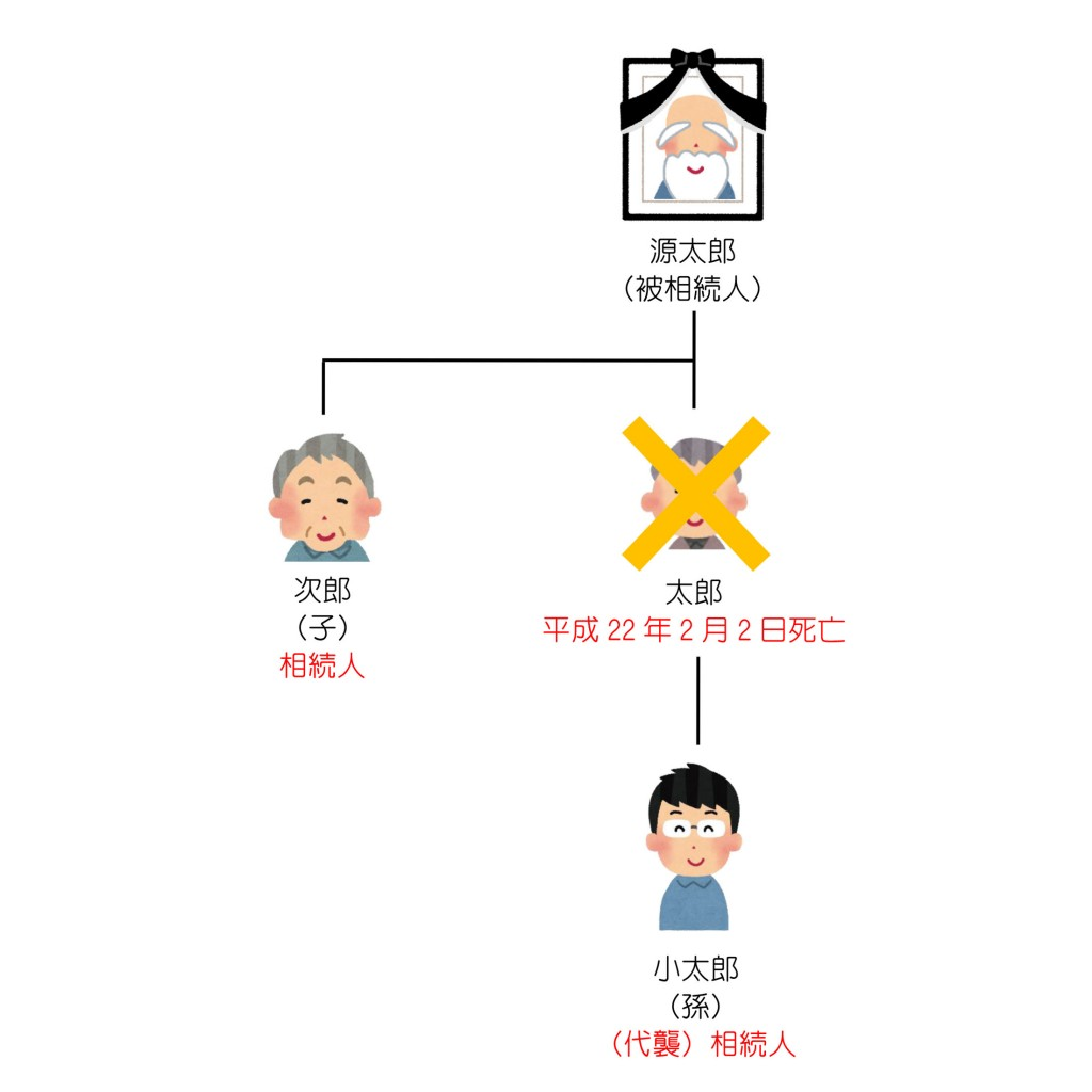 親族関係一覧(第20回)解答編