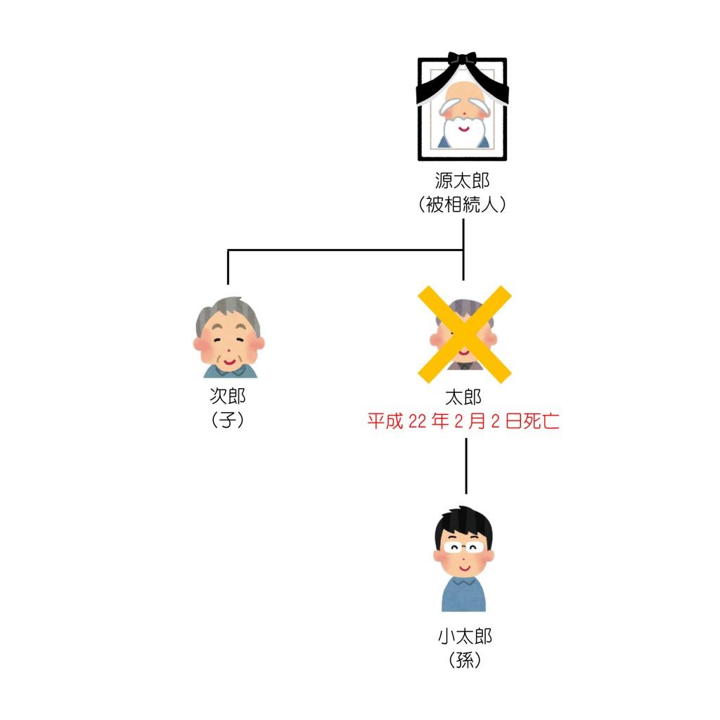 親族関係一覧(第20回)