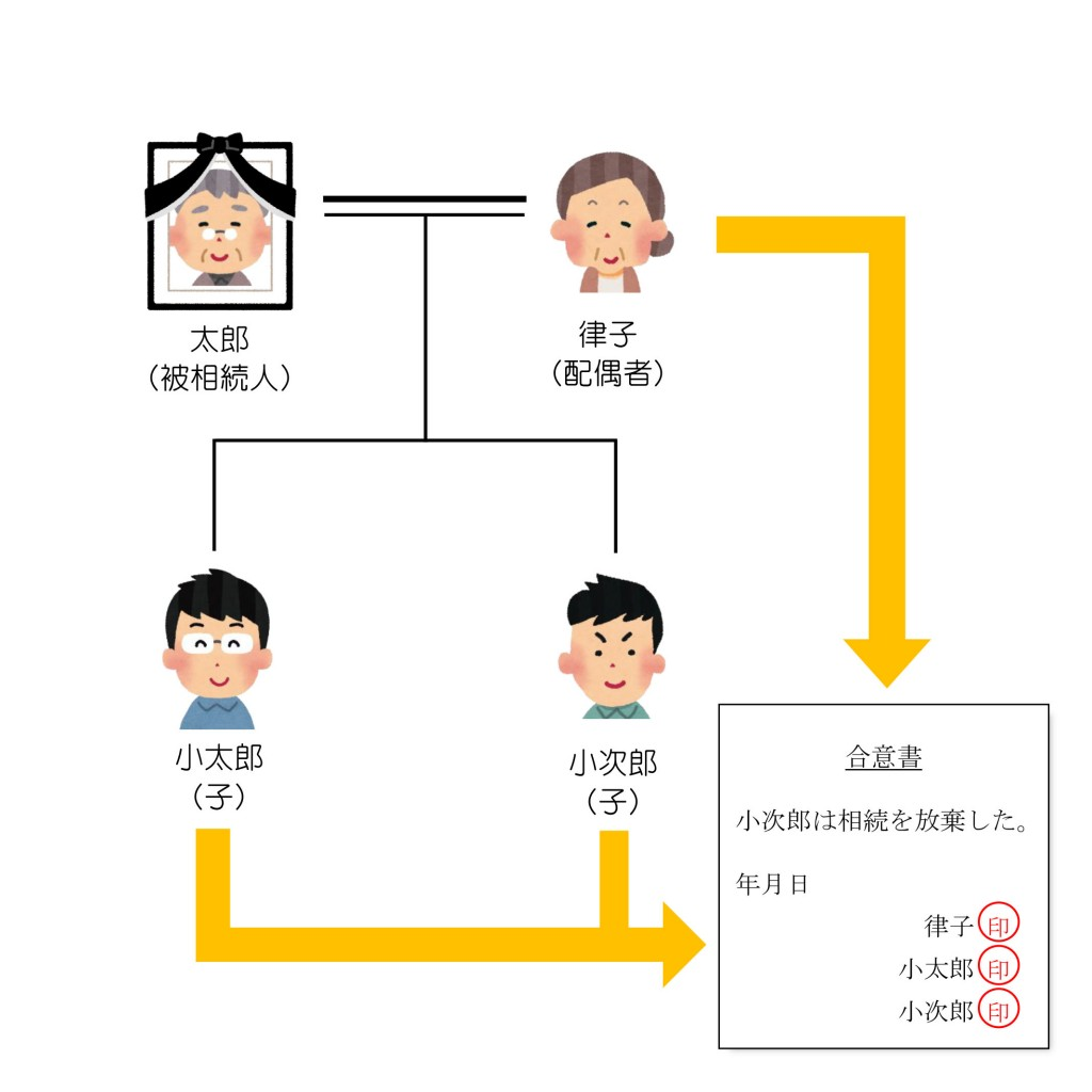 親族関係一覧(第22回)