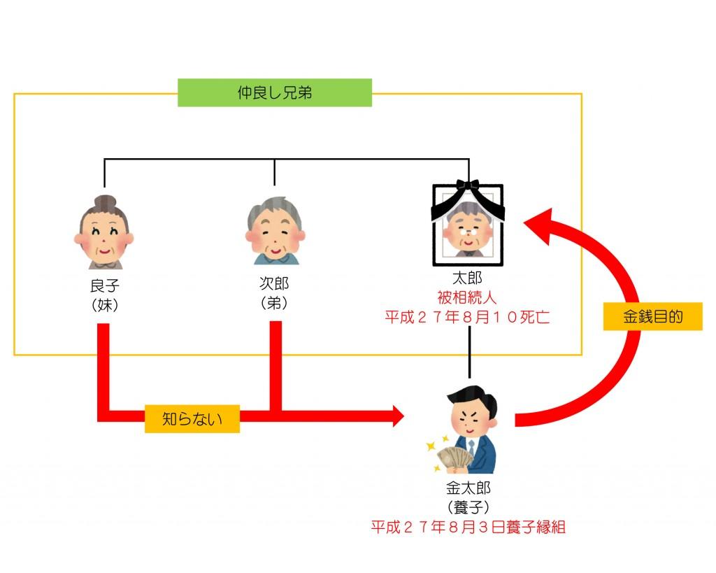 親族関係一覧(第22回)4