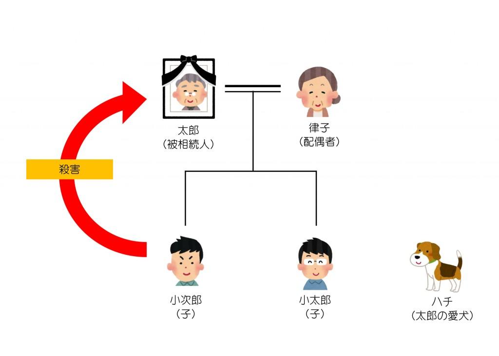 親族関係一覧(第25回)