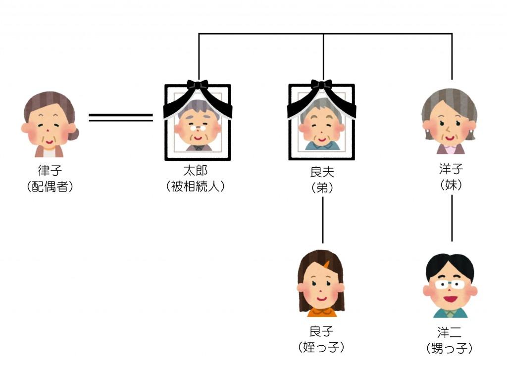 親族関係一覧(第28回)