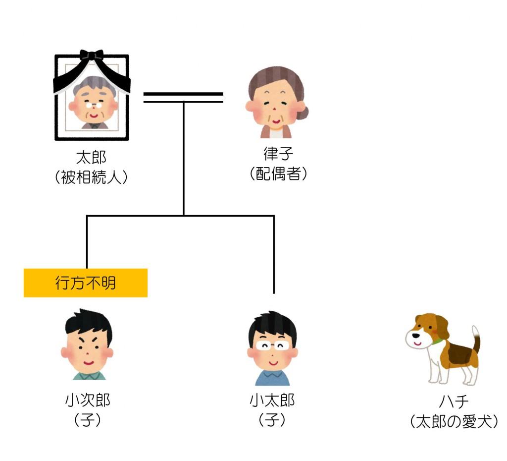 親族関係一覧(第30回)