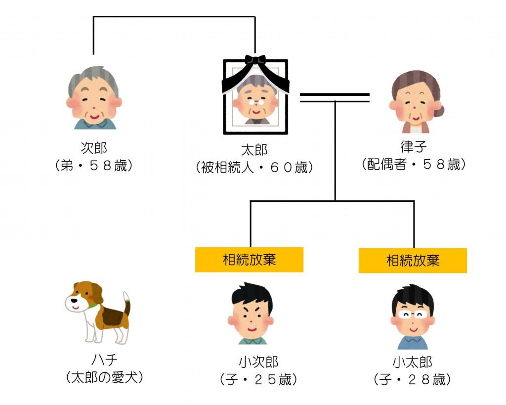 親族関係一覧(第31回)2