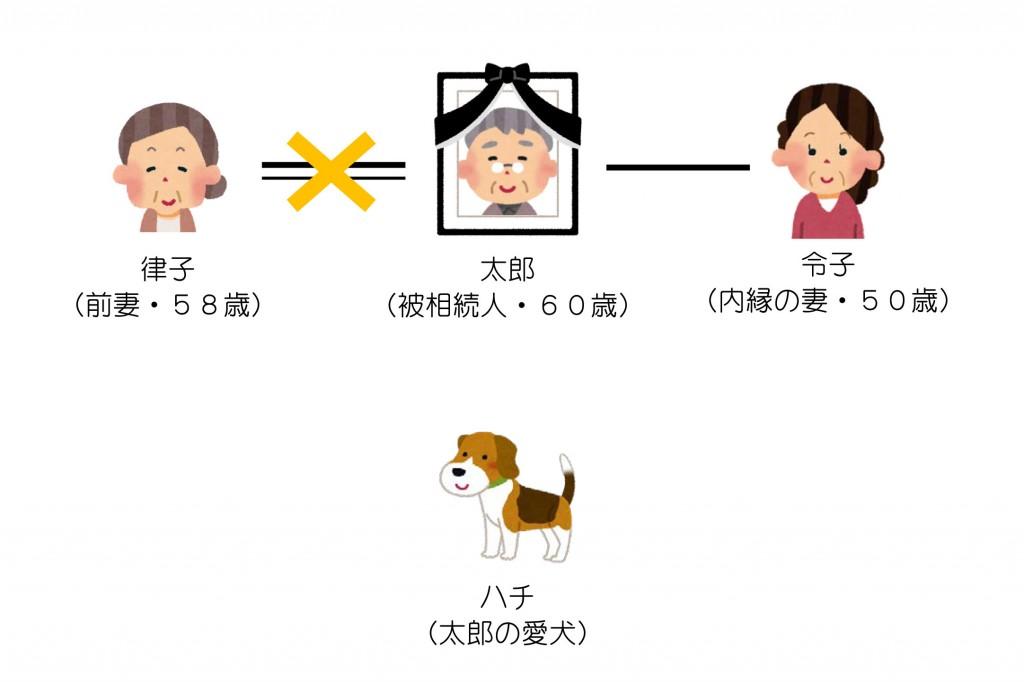 親族関係一覧(前妻と内縁の妻)