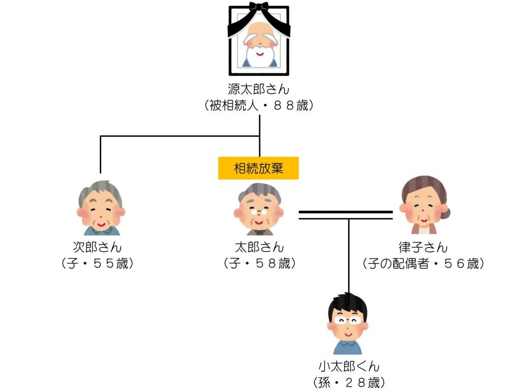 親族関係一覧(相続放棄とお孫さん)