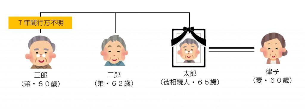 親族関係一覧(失踪宣告)2