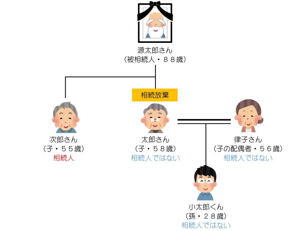 親族関係一覧(相続放棄とお孫さん)解答編