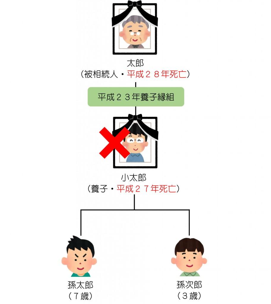 親族関係一覧(養子と代襲相続)