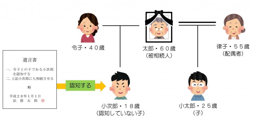 親族関係一覧(遺言による認知?)