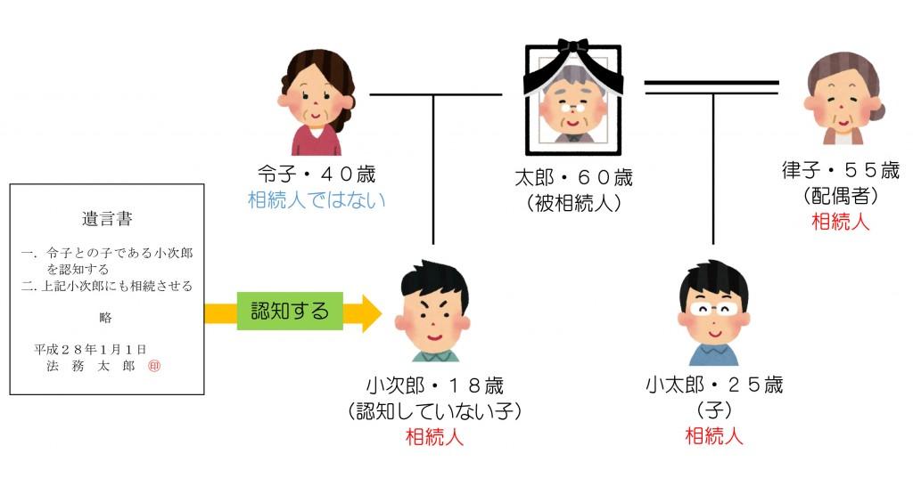 親族関係一覧(遺言による認知?)解答編