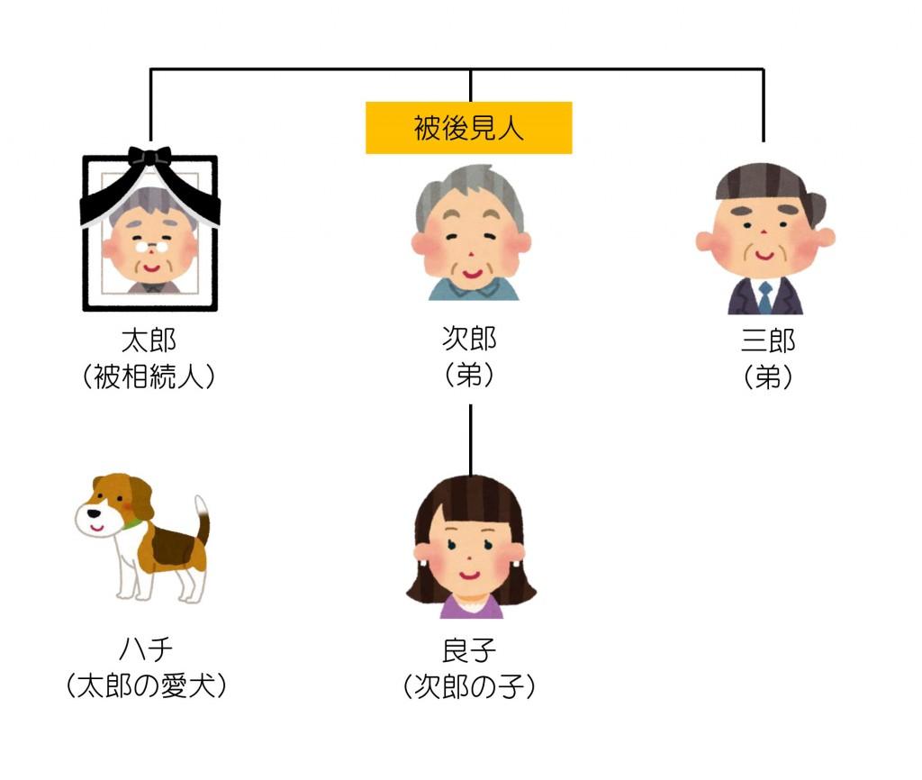 親族関係一覧(被後見人)