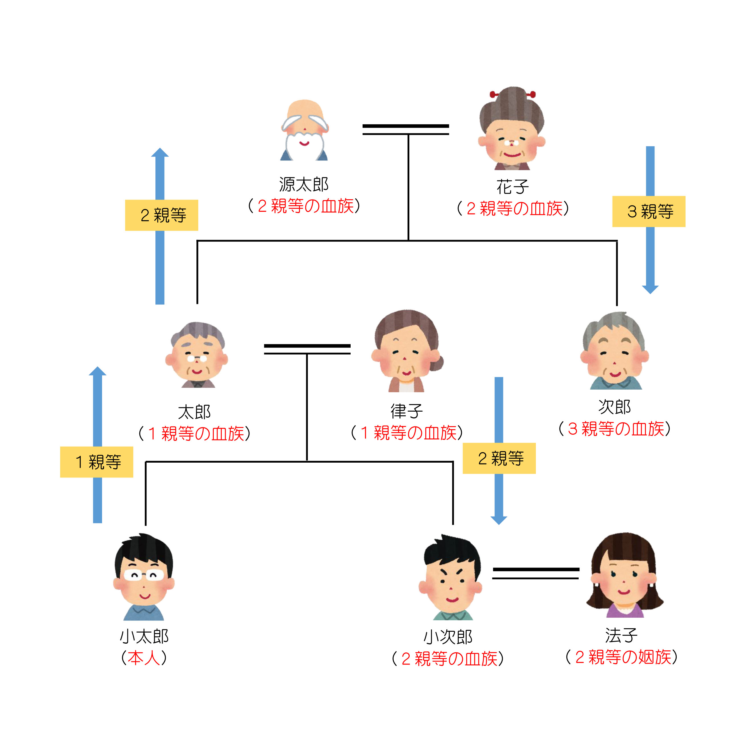 札幌北司法書士 | マニアック法律知識~親族の範囲?~札幌北司法書士